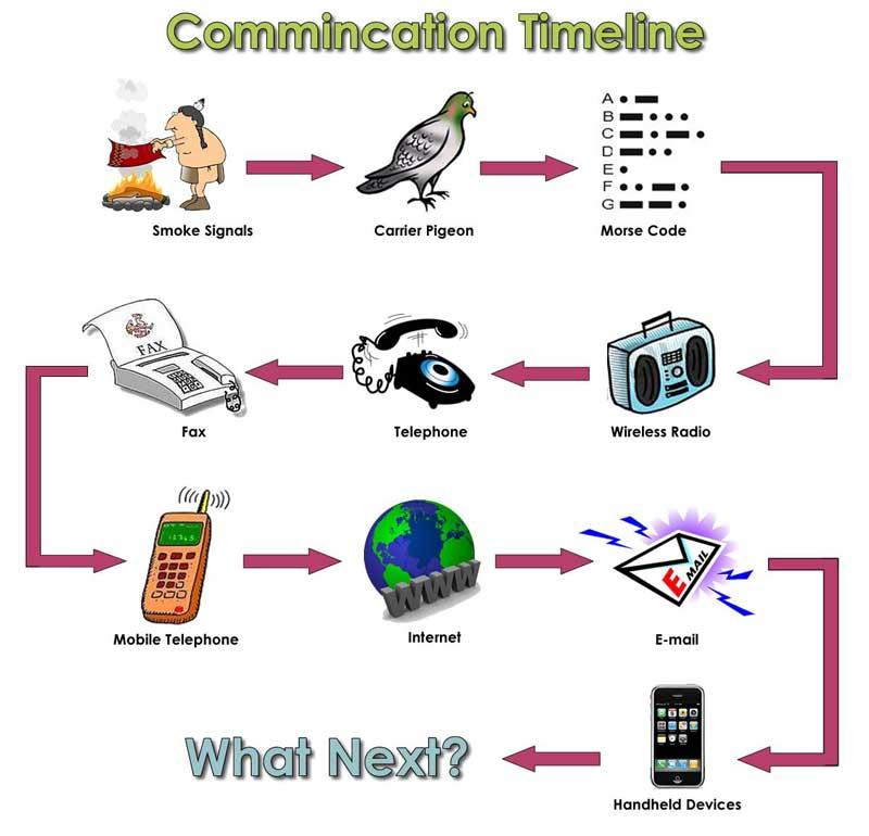 تاریخچه ارتباطات مدرن: از تلفن تا روبرو